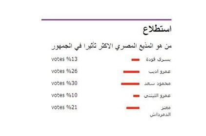 محمود سعد المذيع الأكثر تأثيراً في الجمهور المصري