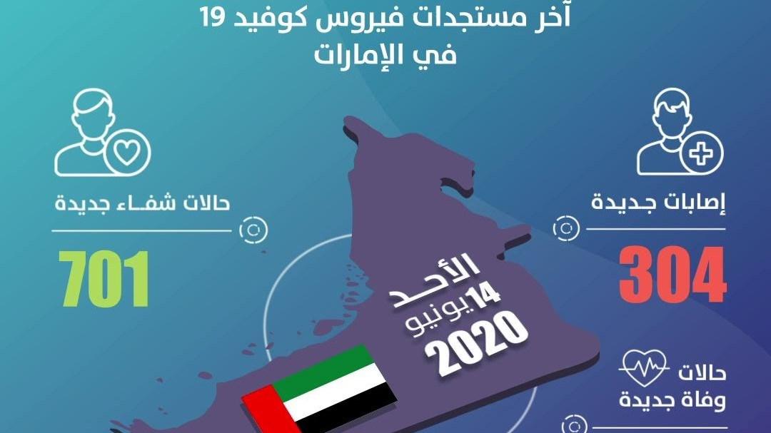 بالأرقام.. آخر مستجدات فيروس كورونا في الإمارات